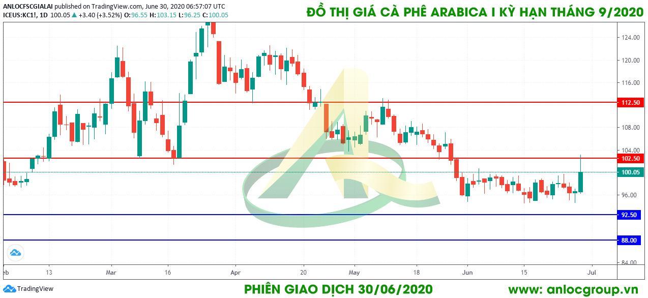 thong-tin-thi-truong-ca-phe-phien-giao-dich-ngay-30-06-2020-01