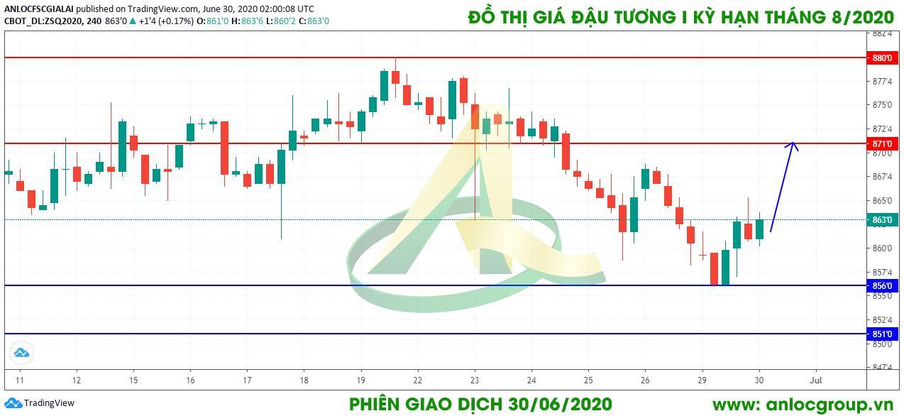 thong-tin-thi-truong-nong-san-phien-giao-dich-ngay-30-06-2020-01